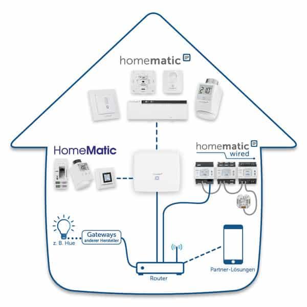 CCU3-Homematic-Netztwerk